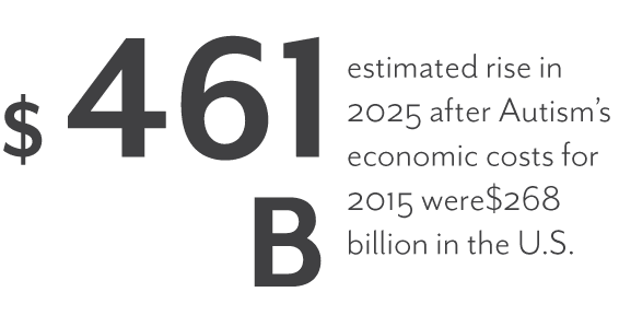 $461 billion in estimated rise in 2025 after autism's economic costs for 2015 were $268 billion in the U.S.